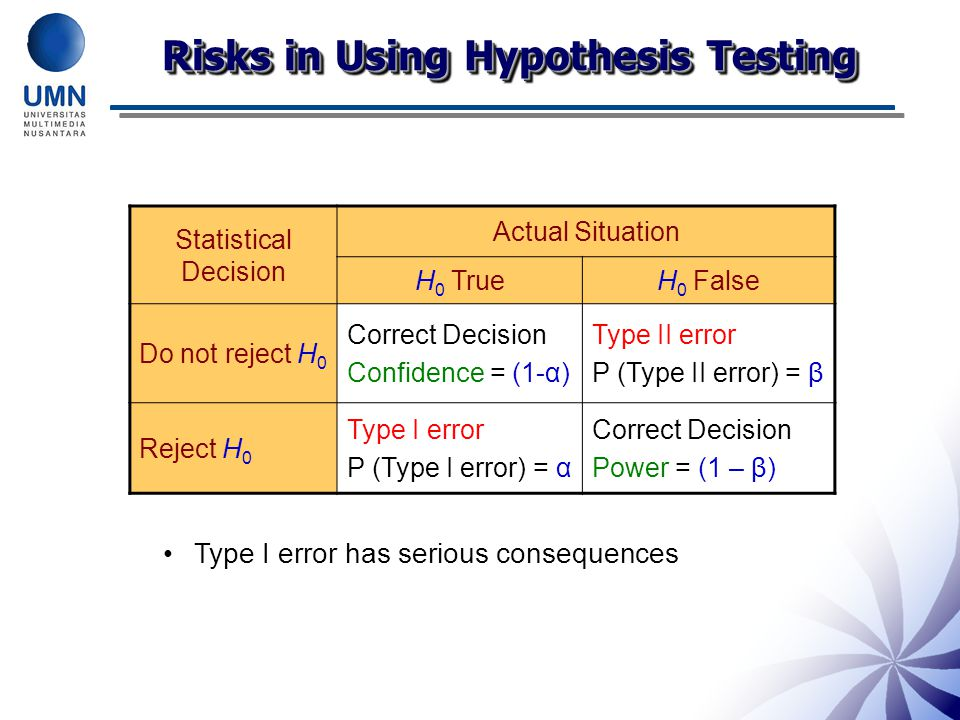 Risks in Using Hypothesis Testing