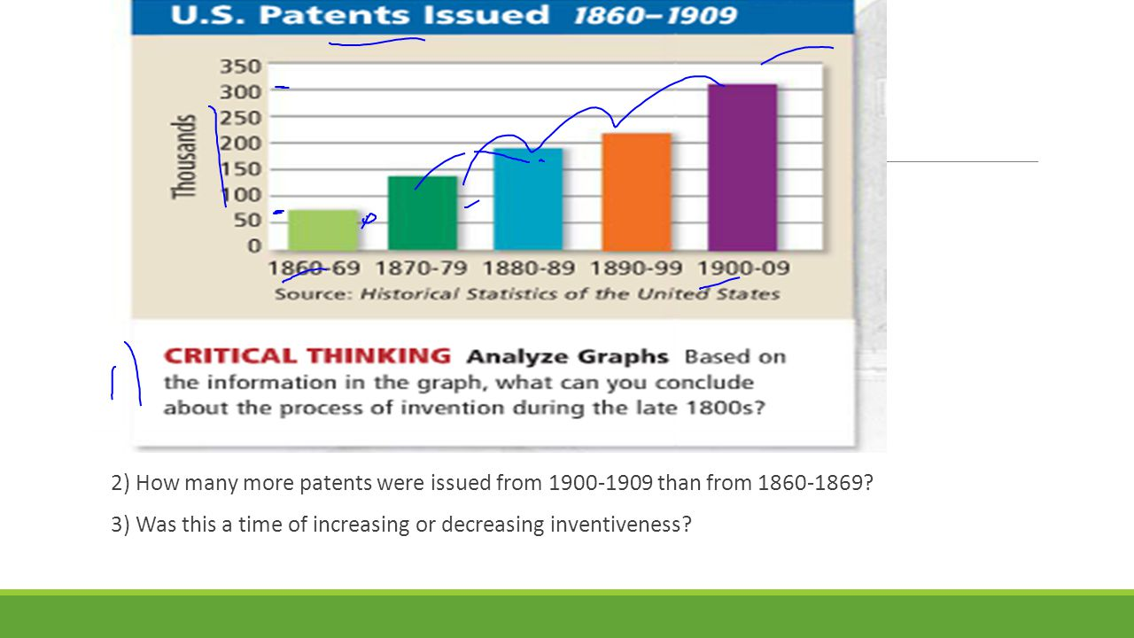 2) How many more patents were issued from 1900-1909 than from 1860-1869