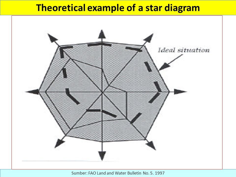 Theoretical example of a star diagram