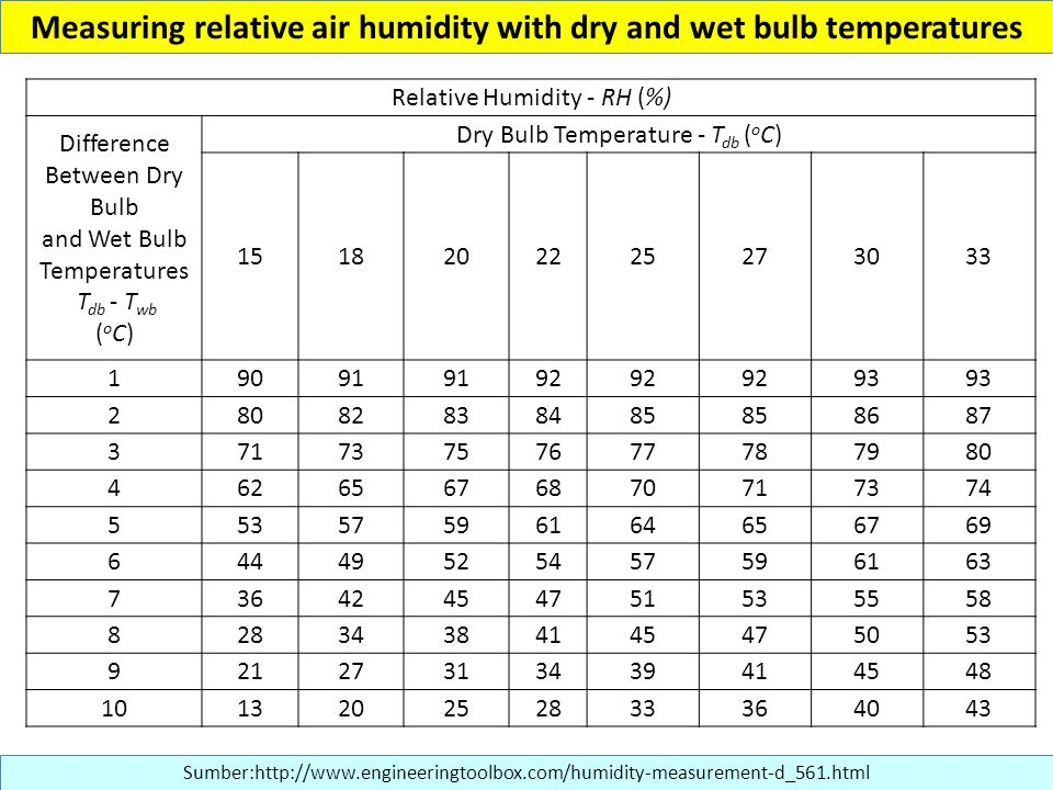 Measuring relative air humidity with dry and wet bulb temperatures