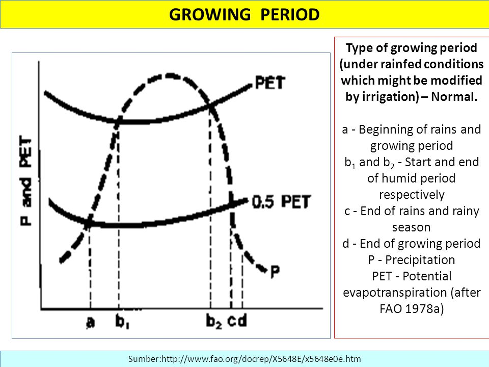 GROWING PERIOD Type of growing period (under rainfed conditions which might be modified by irrigation) – Normal.