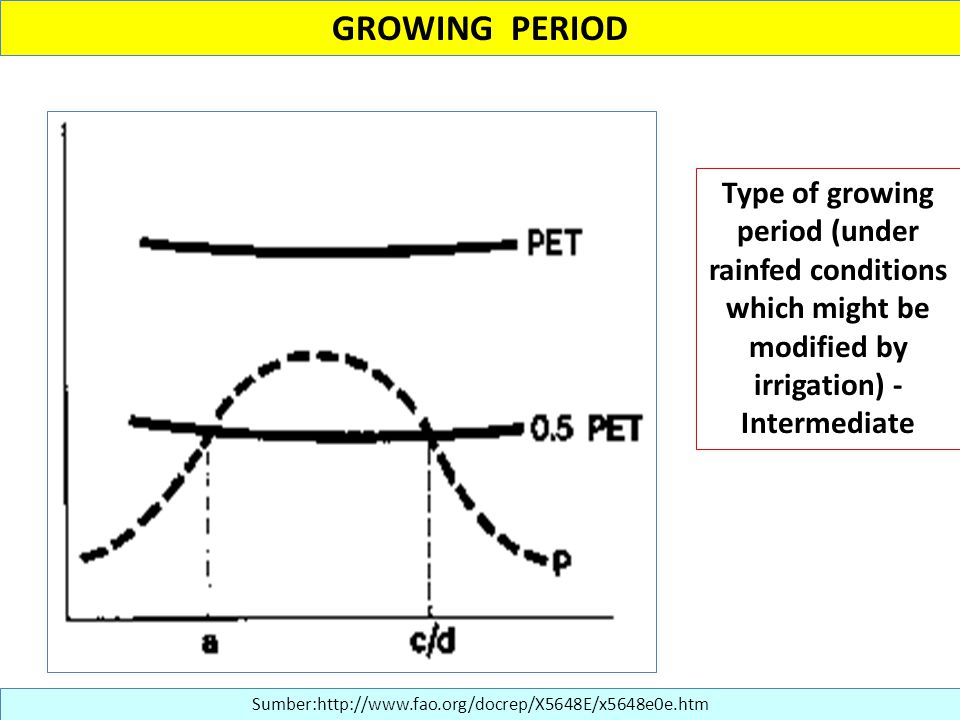 GROWING PERIOD Type of growing period (under rainfed conditions which might be modified by irrigation) - Intermediate.