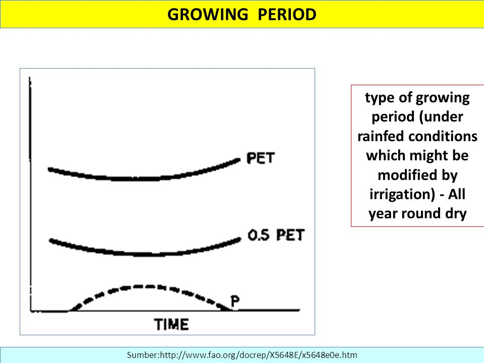 GROWING PERIOD type of growing period (under rainfed conditions which might be modified by irrigation) - All year round dry.