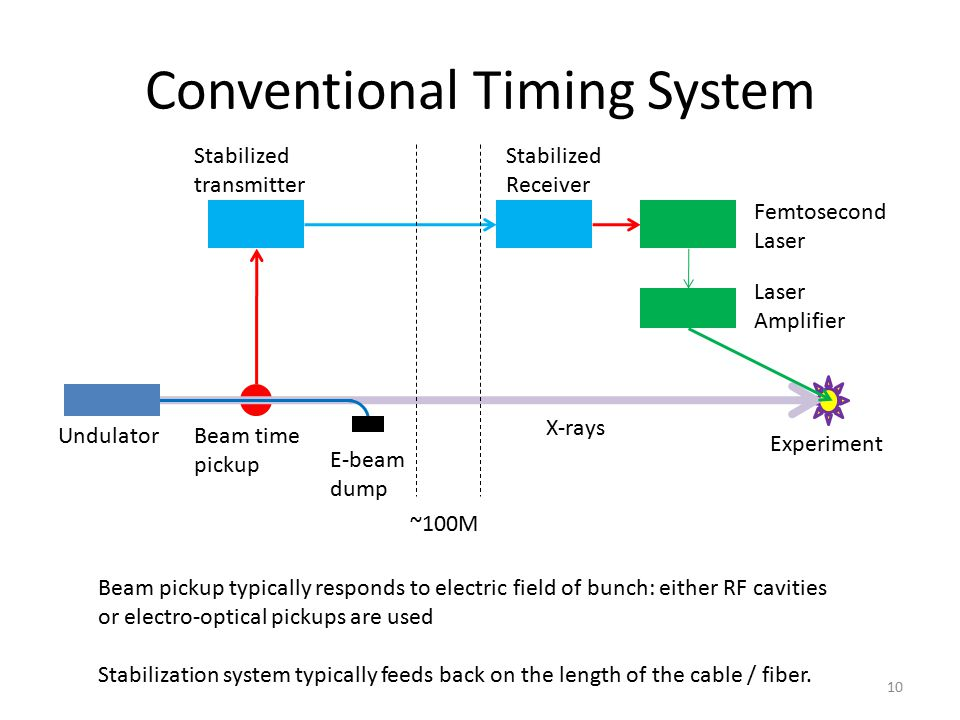 Conventional Timing System