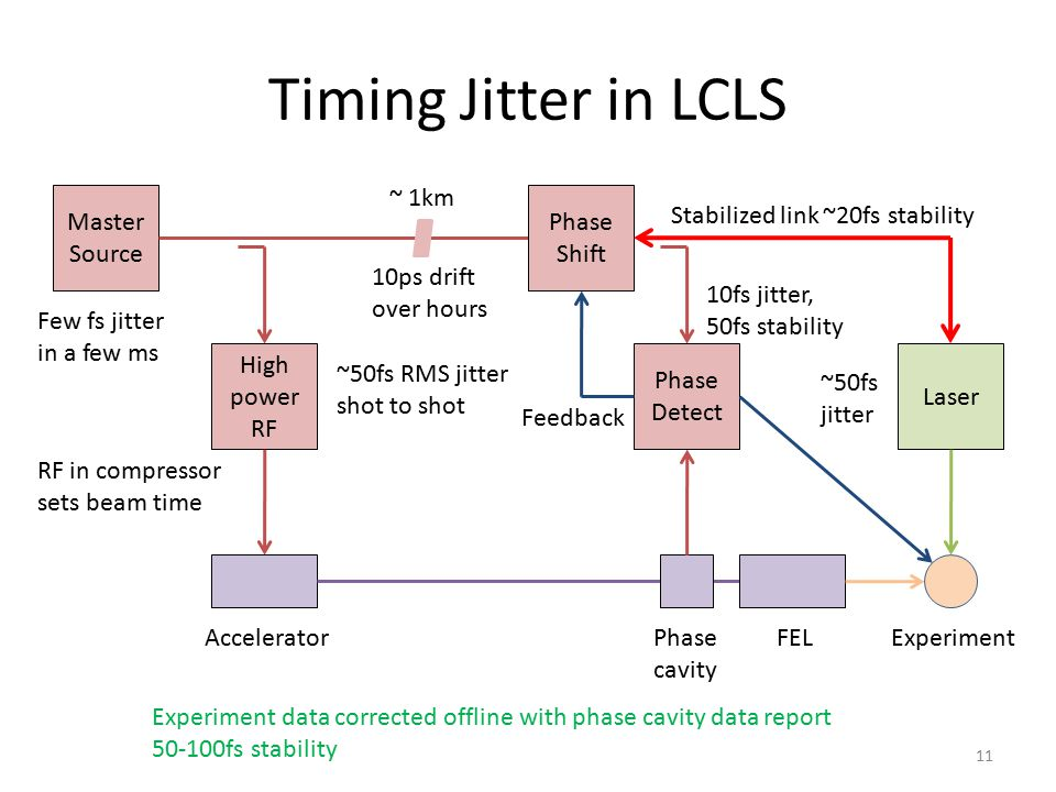 Timing Jitter in LCLS ~ 1km Master Source Phase Shift