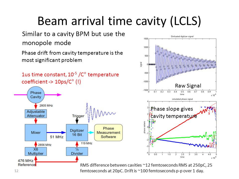 Beam arrival time cavity (LCLS)