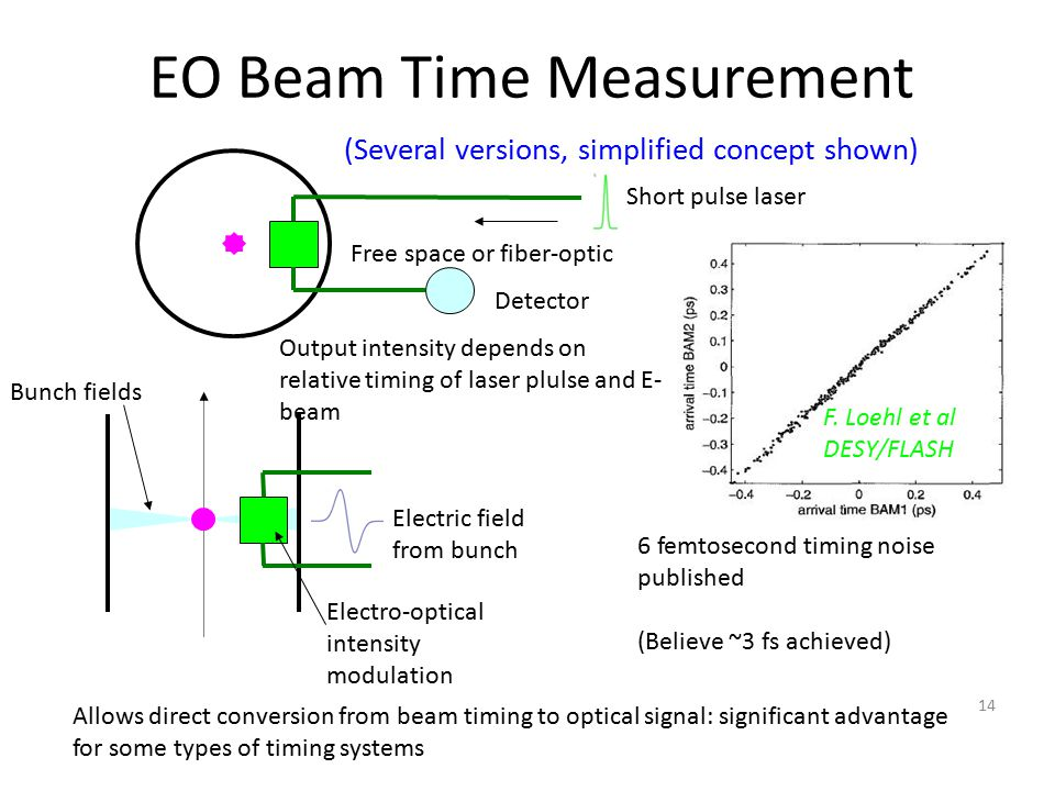 EO Beam Time Measurement