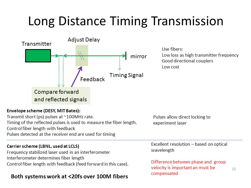 Long Distance Timing Transmission