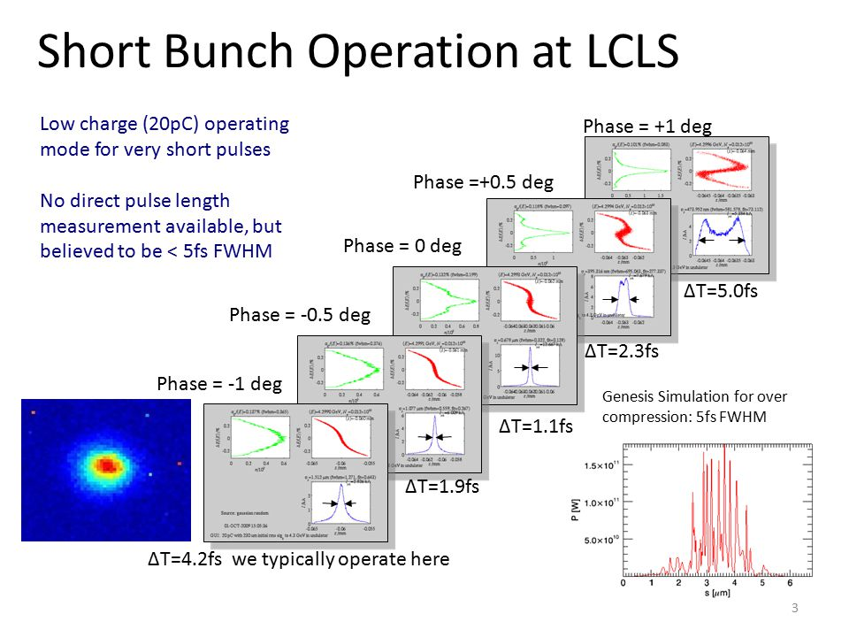 Short Bunch Operation at LCLS