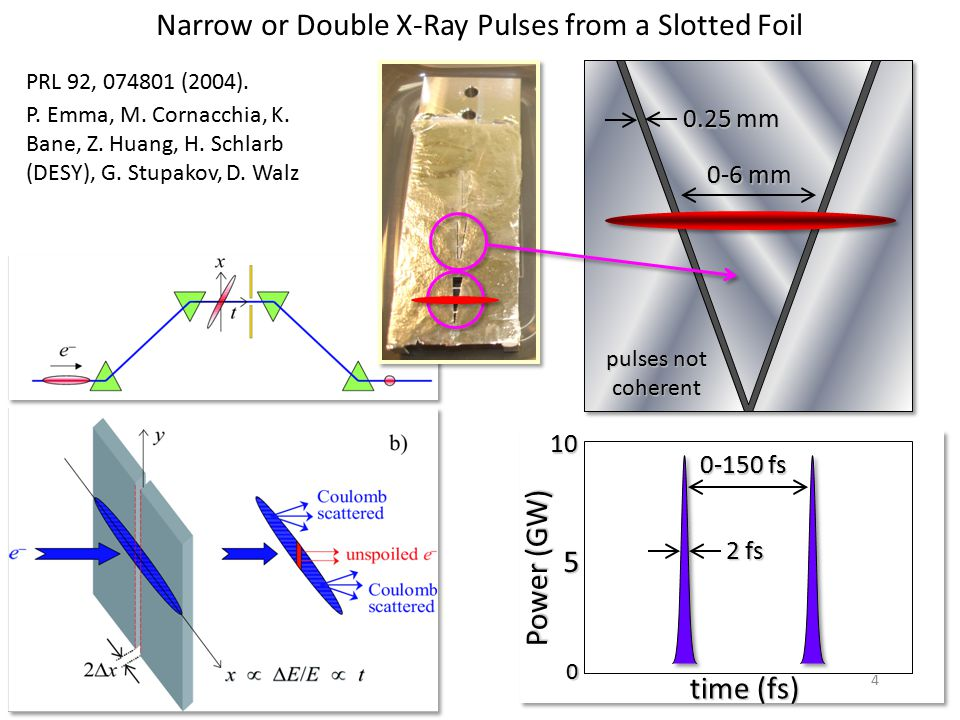 Narrow or Double X-Ray Pulses from a Slotted Foil