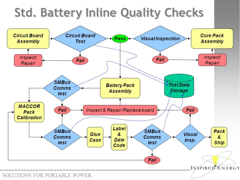 Std. Battery Inline Quality Checks