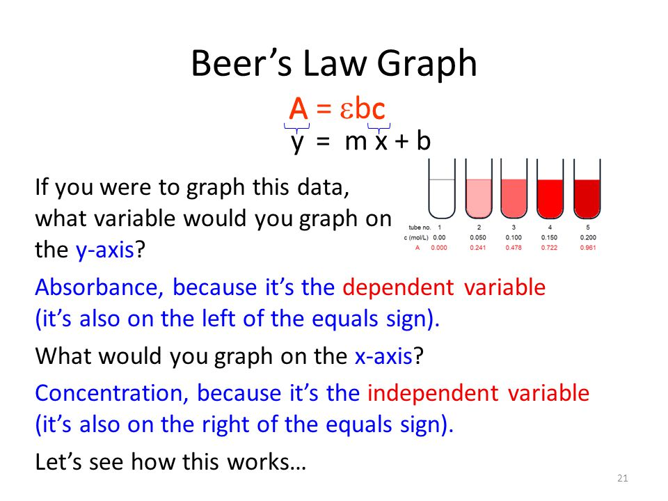 Beer's Law Graph A A = ebc c y = m x + b