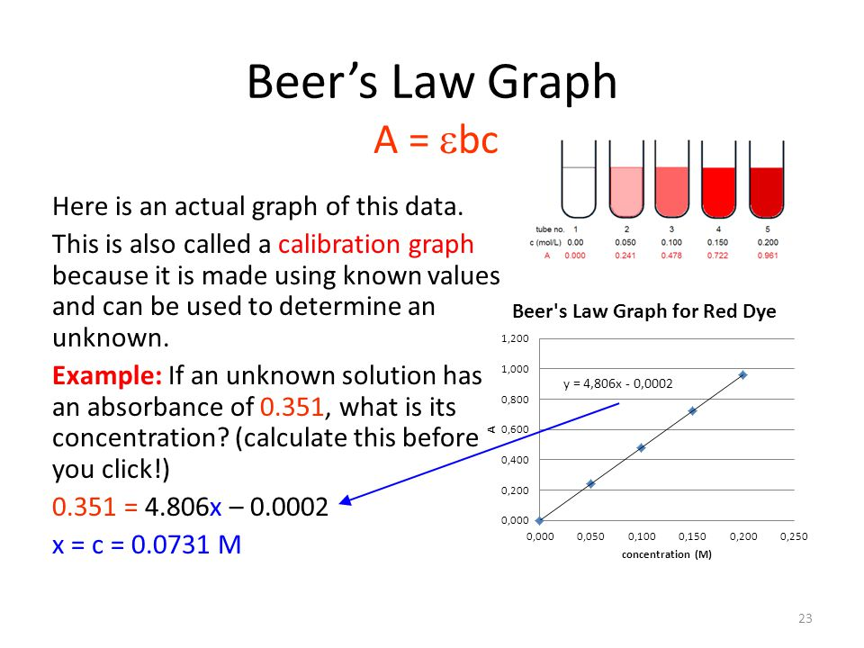 Beer's Law Graph A = ebc.