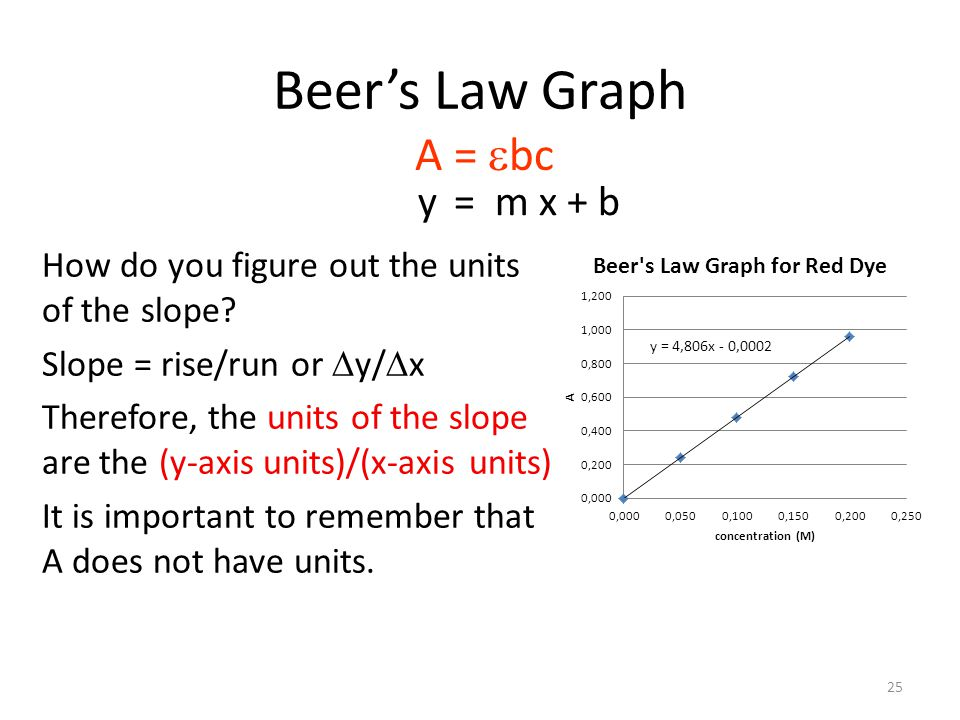 Beer's Law Graph A = ebc y = m x + b
