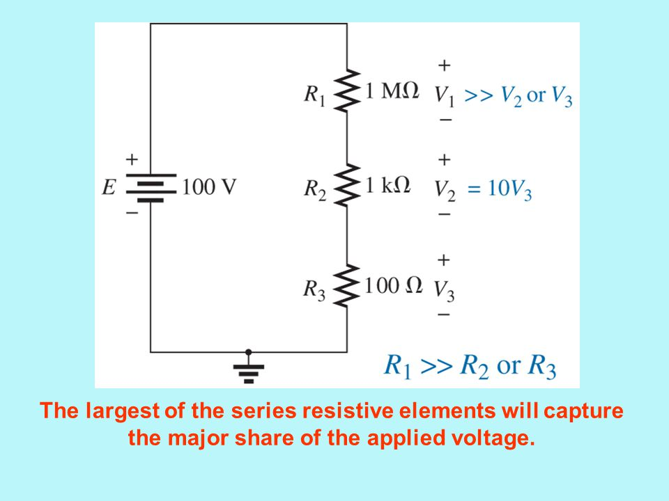 The largest of the series resistive elements will capture the major share of the applied voltage.