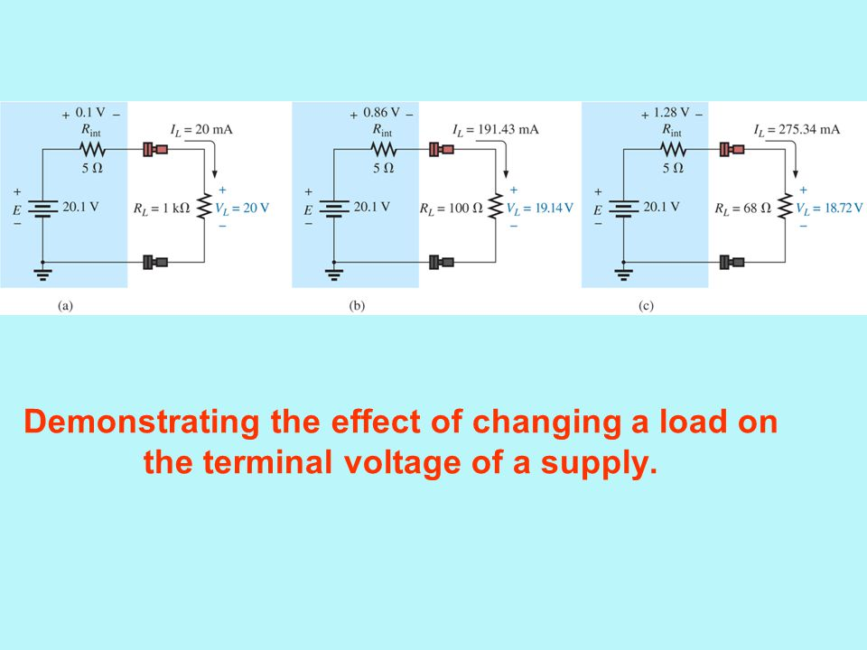 Demonstrating the effect of changing a load on the terminal voltage of a supply.