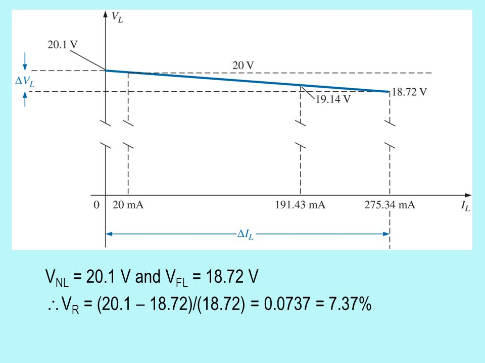 VNL = 20.1 V and VFL = 18.72 V VR = (20.1 – 18.72)/(18.72) = 0.0737 = 7.37%