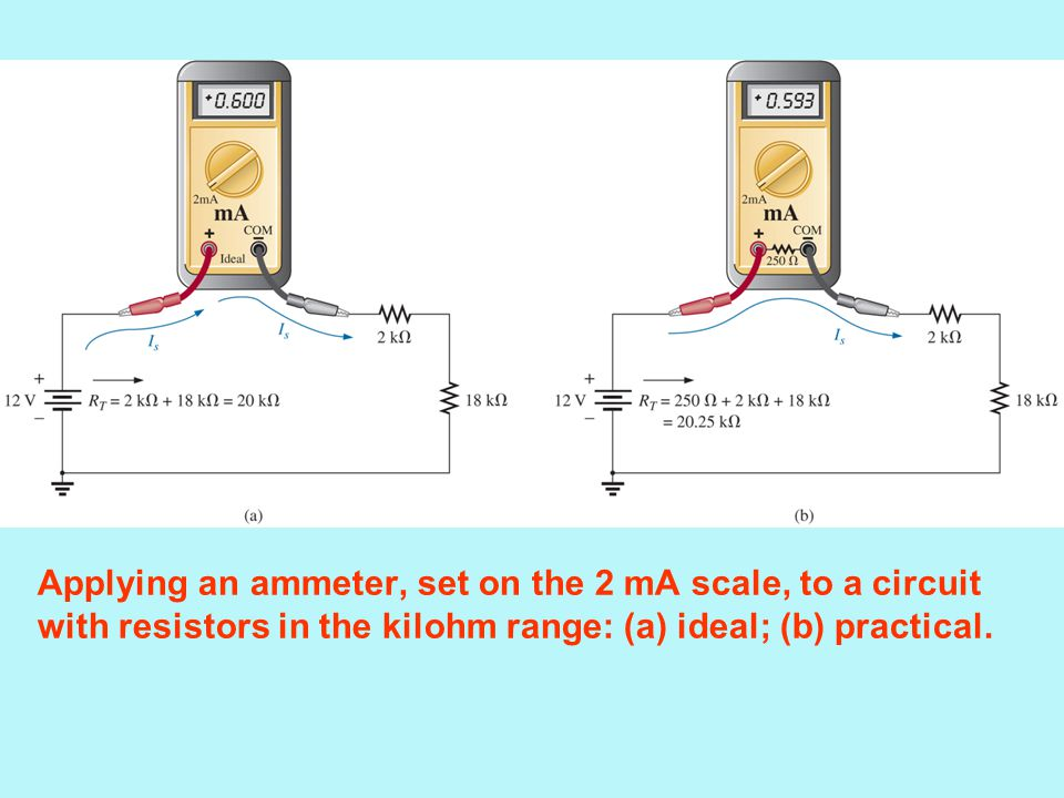 Applying an ammeter, set on the 2 mA scale, to a circuit with resistors in the kilohm range: (a) ideal; (b) practical.