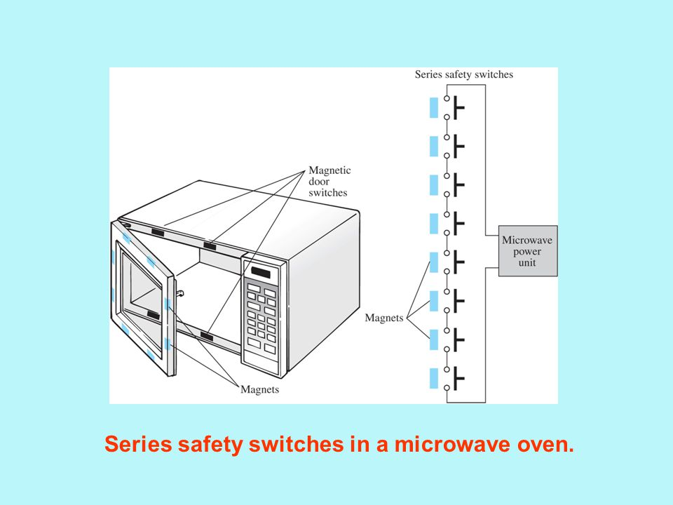 Series safety switches in a microwave oven.