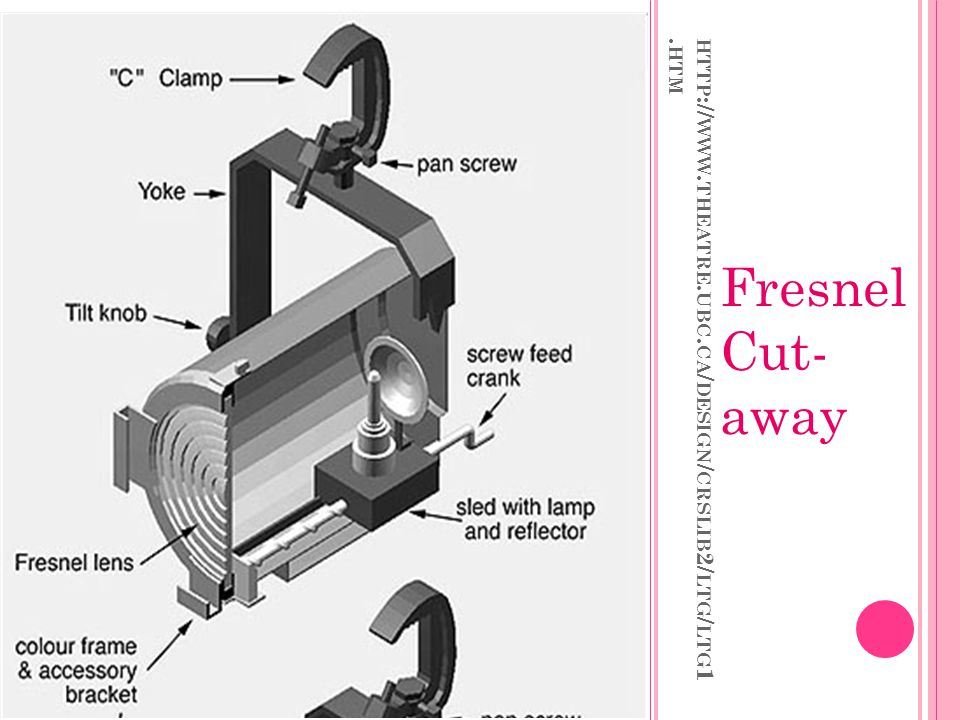 Fresnel Cut- away http://www.theatre.ubc.ca/design/crslib2/ltg/ltg1.htm