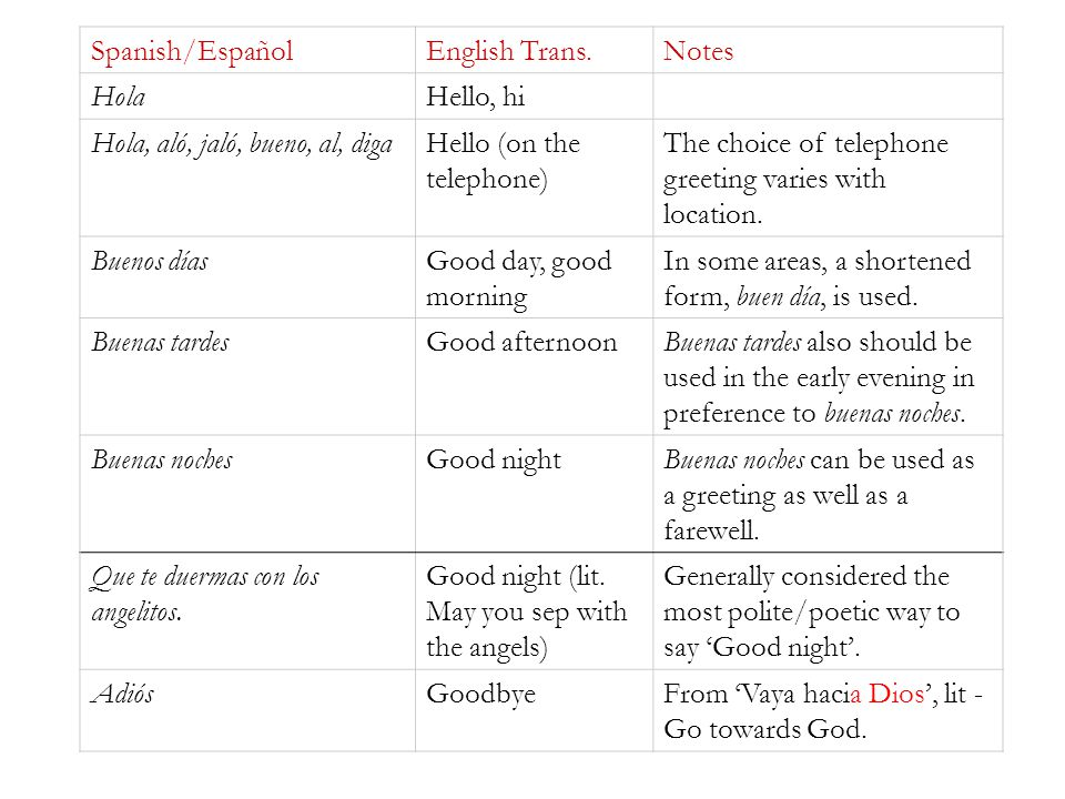 Spanish/Español English Trans. Notes. Hola. Hello, hi. Hola, aló, jaló, bueno, al, diga. Hello (on the telephone)