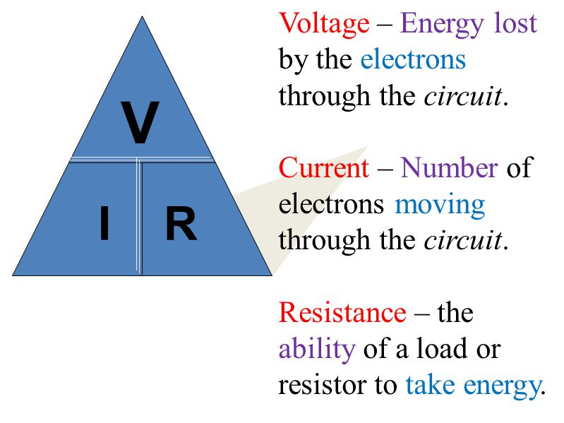 V I R Voltage – Energy lost by the electrons through the circuit.