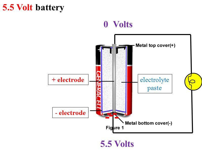 5.5 Volt battery 0 Volts 5.5 Volts + electrode - electrode
