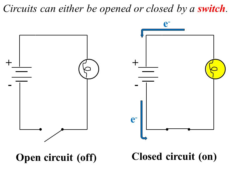 Circuits can either be opened or closed by a switch. e-
