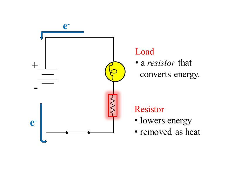 e- + - e- Load a resistor that converts energy. Resistor lowers energy