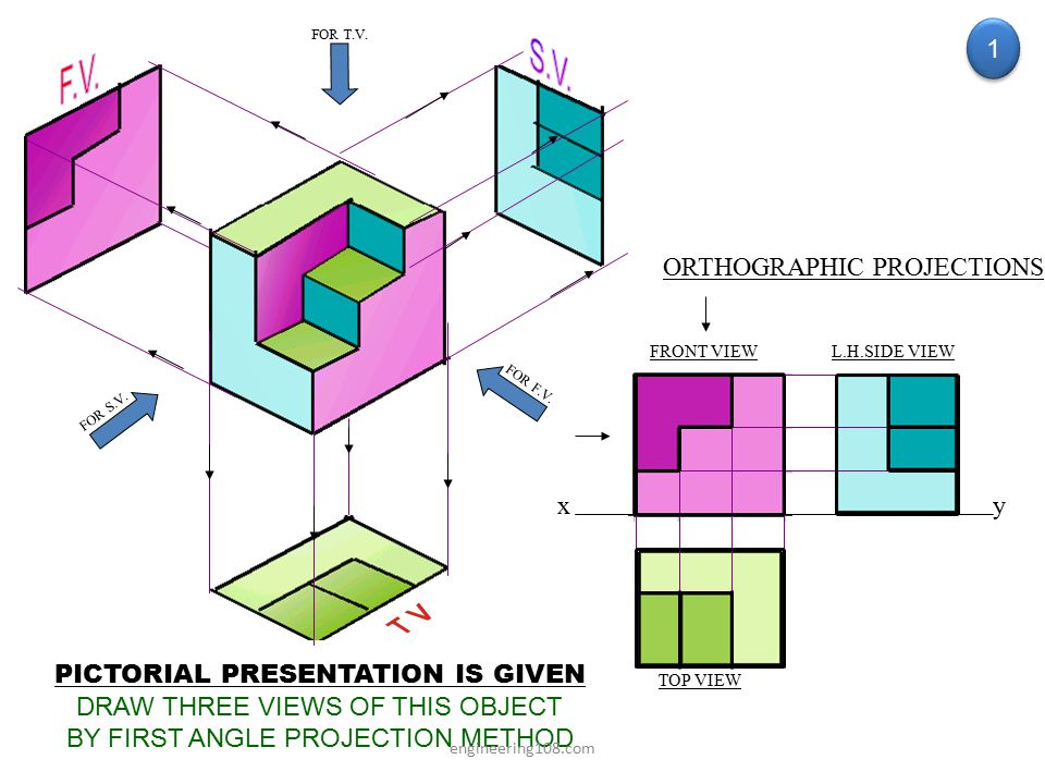 S.V. F.V. 1 ORTHOGRAPHIC PROJECTIONS x y
