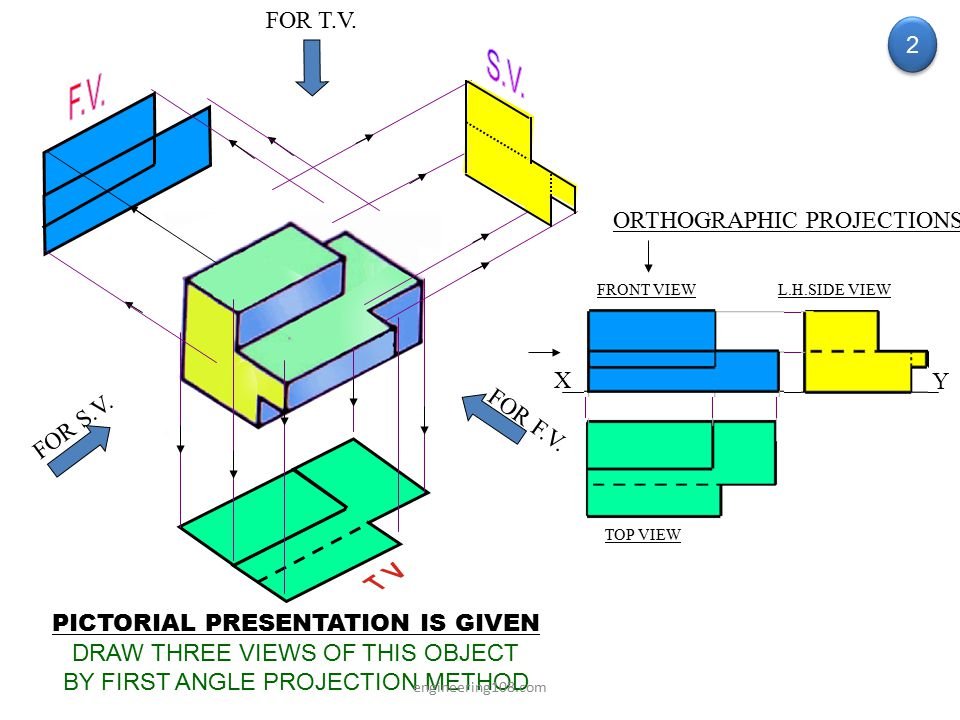 S.V. F.V. FOR T.V. 2 ORTHOGRAPHIC PROJECTIONS X Y FOR F.V. FOR S.V.