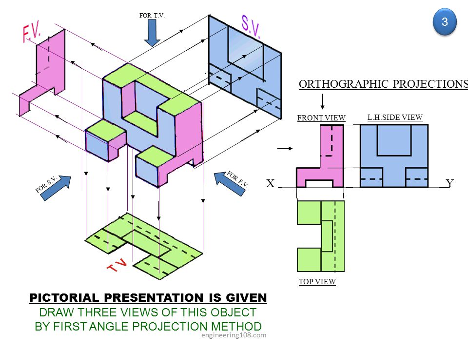 S.V. F.V. 3 ORTHOGRAPHIC PROJECTIONS X Y