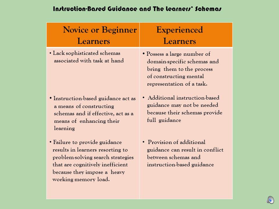 Experienced Learners Novice or Beginner