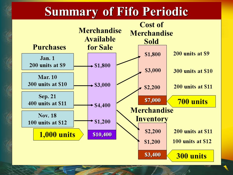 Summary of Fifo Periodic