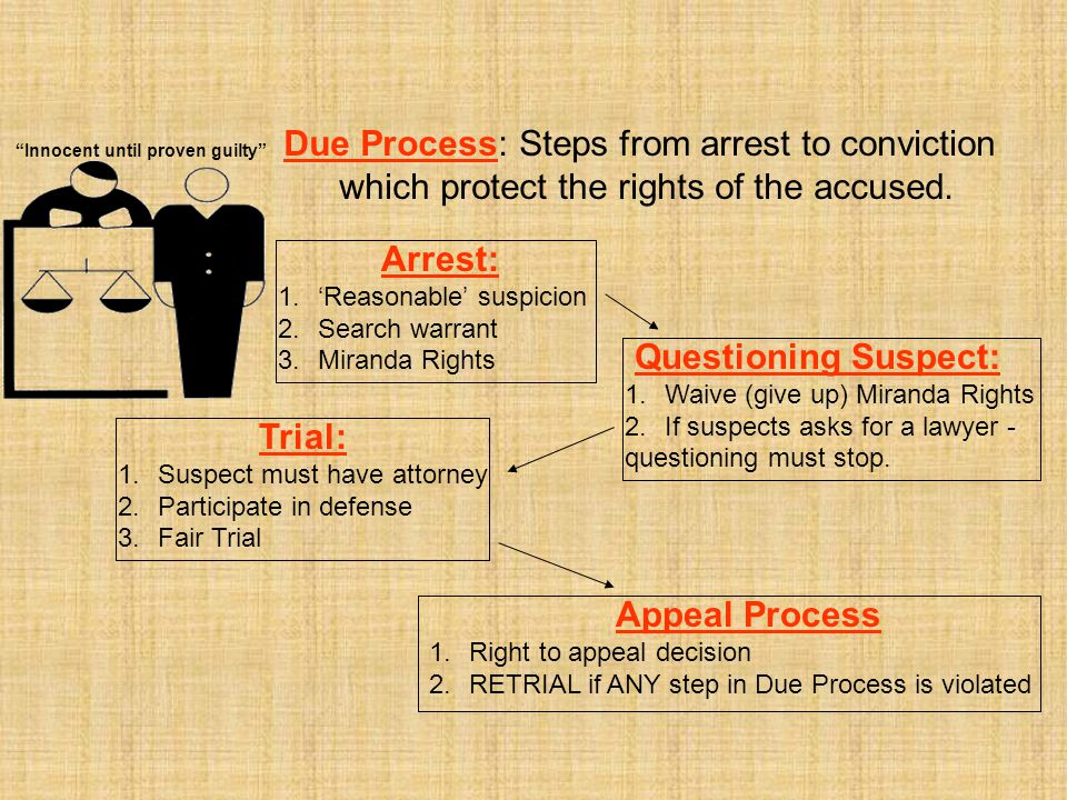Due Process: Steps from arrest to conviction