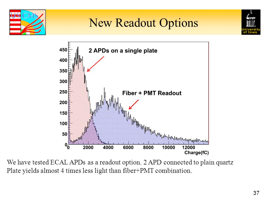 New Readout Options We have tested ECAL APDs as a readout option. 2 APD connected to plain quartz.