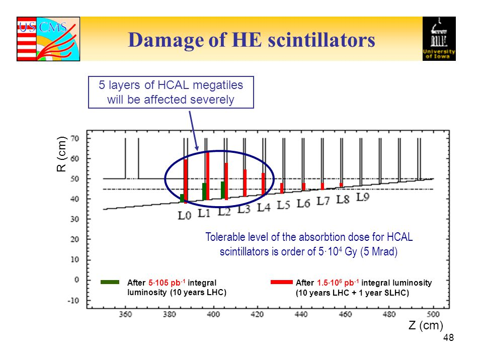 Damage of HE scintillators