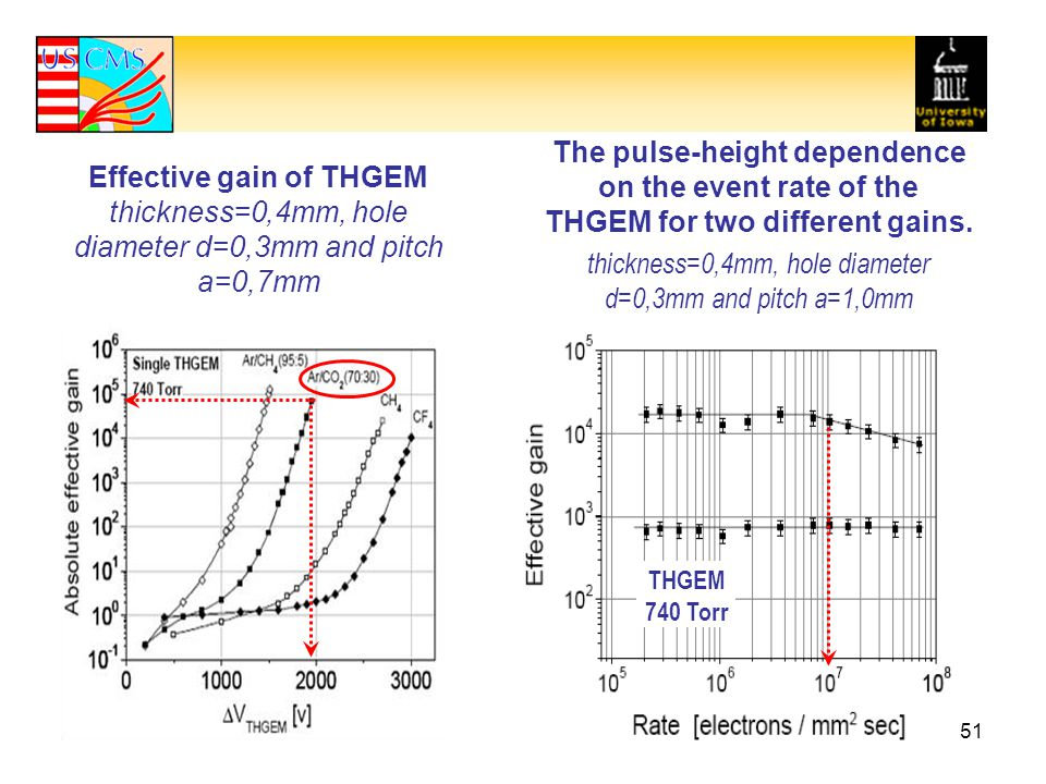 The pulse-height dependence on the event rate of the