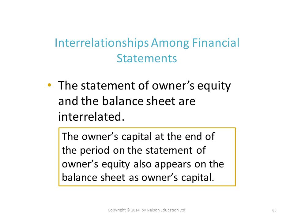 Interrelationships Among Financial Statements