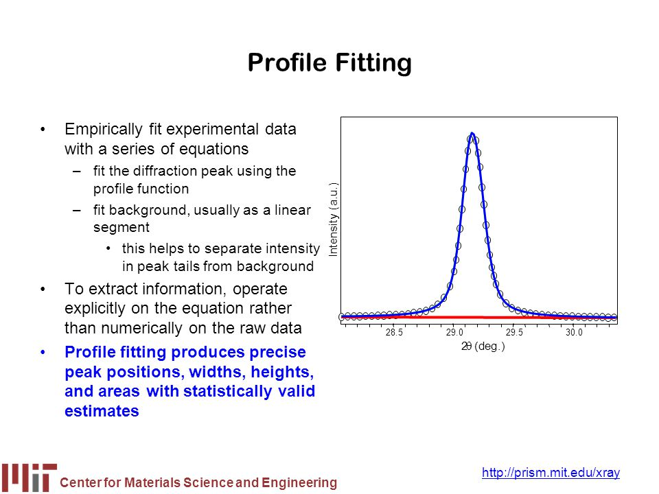 Profile Fitting 28.5. 29.0. 29.5. 30.0. 2. q. (deg.) Intensity (a.u.) Empirically fit experimental data with a series of equations.
