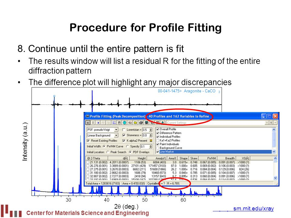 Procedure for Profile Fitting