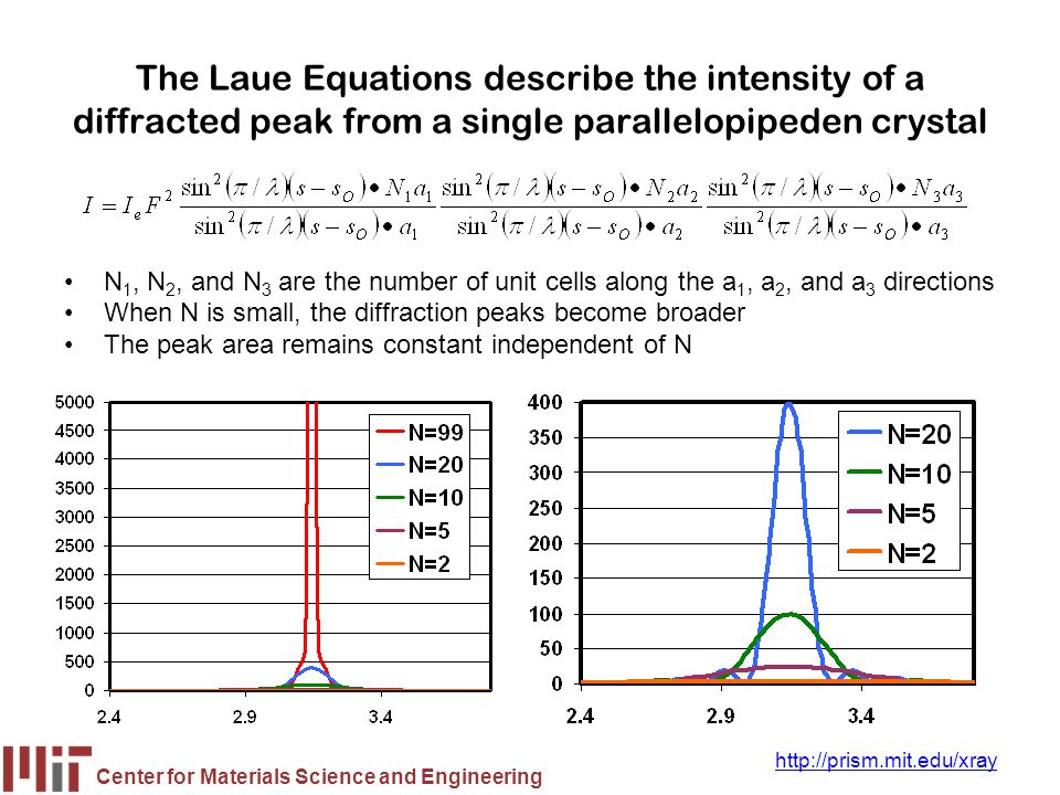 The Laue Equations describe the intensity of a diffracted peak from a single parallelopipeden crystal