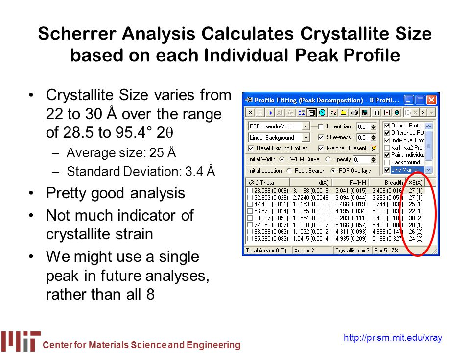 Scherrer Analysis Calculates Crystallite Size based on each Individual Peak Profile