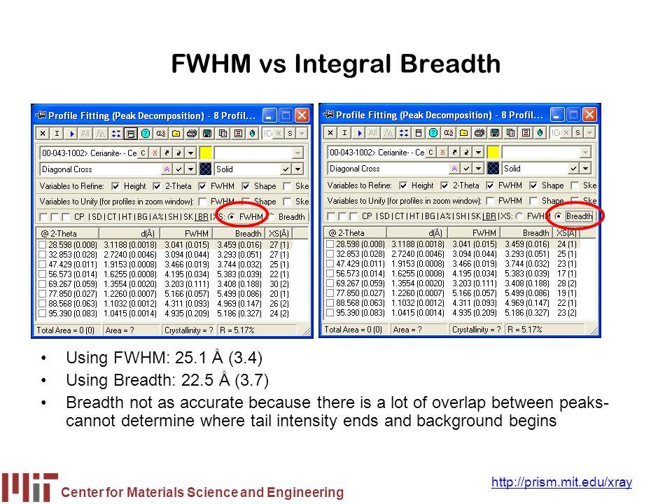 FWHM vs Integral Breadth