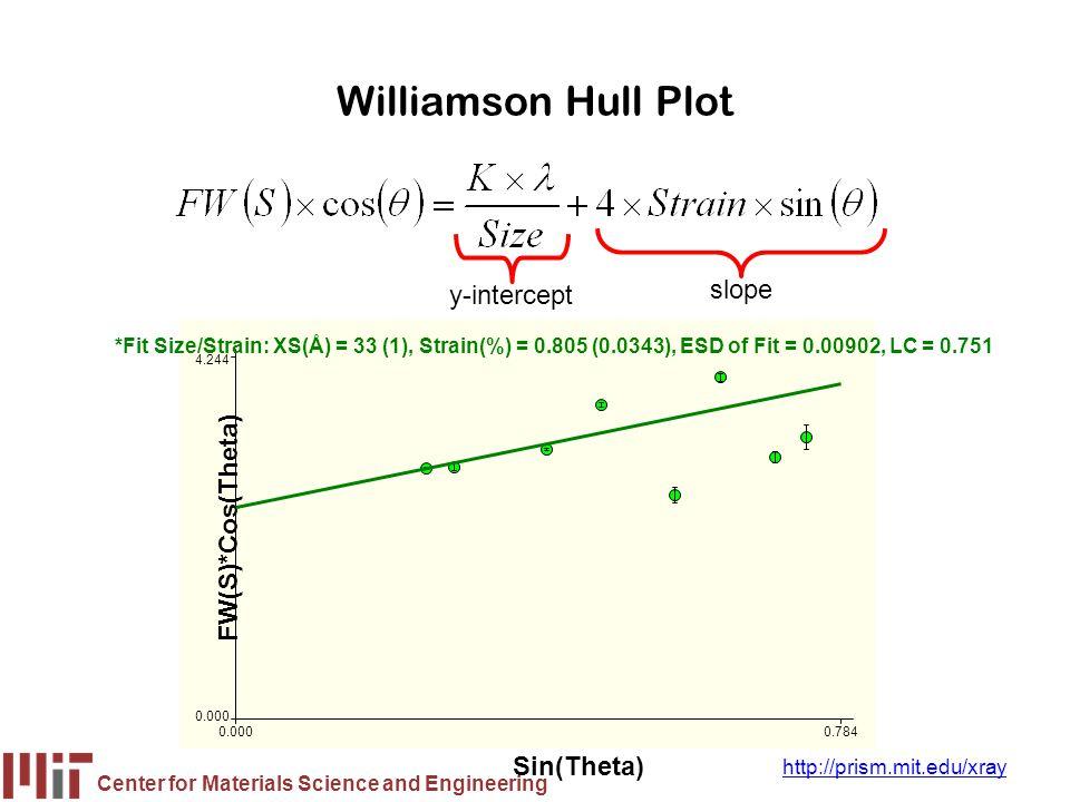 Williamson Hull Plot slope y-intercept FW(S)*Cos(Theta) Sin(Theta)