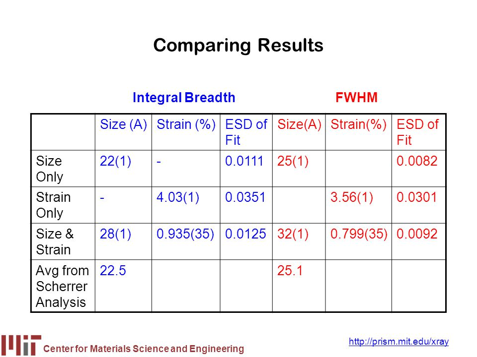 Comparing Results Integral Breadth FWHM Size (A) Strain (%) ESD of Fit