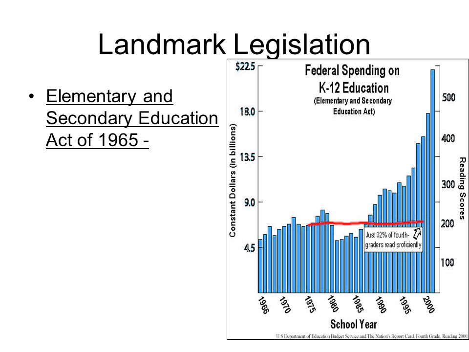 Landmark Legislation Elementary and Secondary Education Act of 1965 -