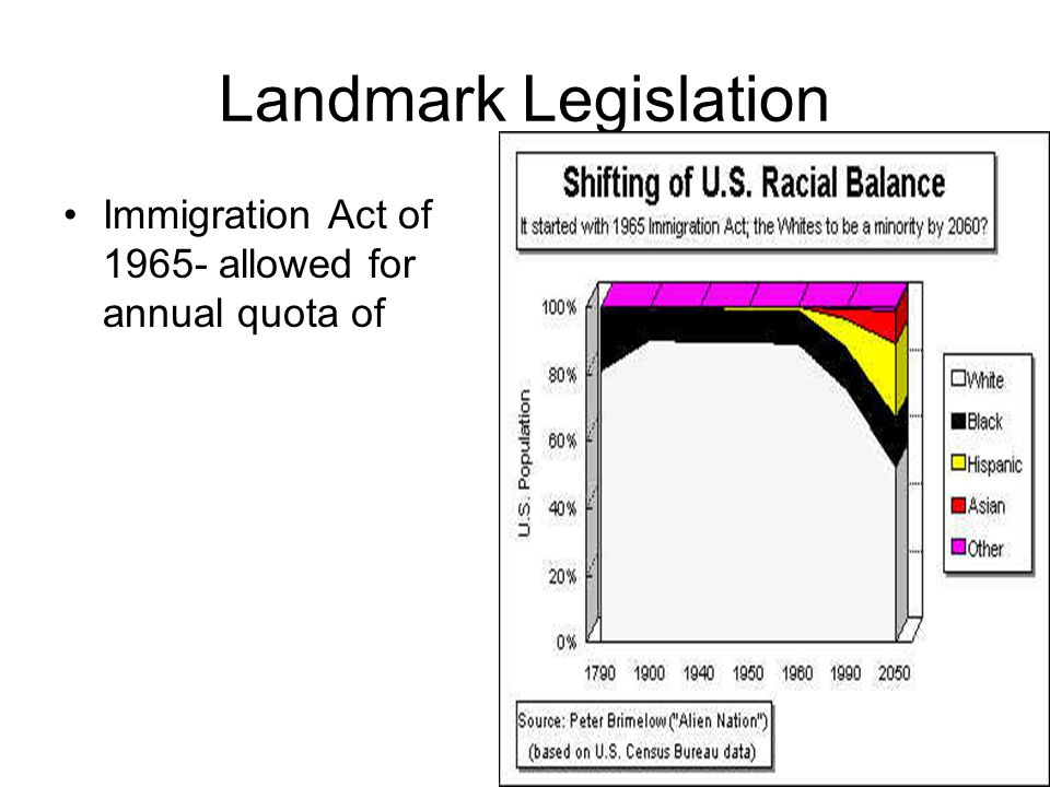 Landmark Legislation Immigration Act of 1965- allowed for annual quota of
