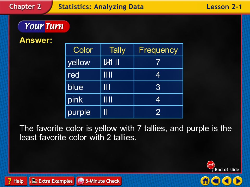Answer: The favorite color is yellow with 7 tallies, and purple is the least favorite color with 2 tallies.