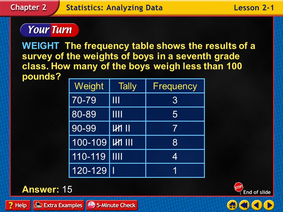 WEIGHT The frequency table shows the results of a survey of the weights of boys in a seventh grade class. How many of the boys weigh less than 100 pounds